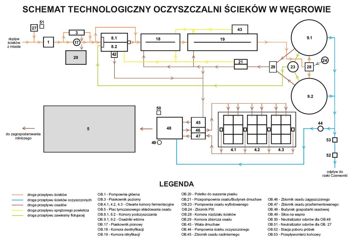 Schemat Oczyszczalni Ścieków w Węgrowie