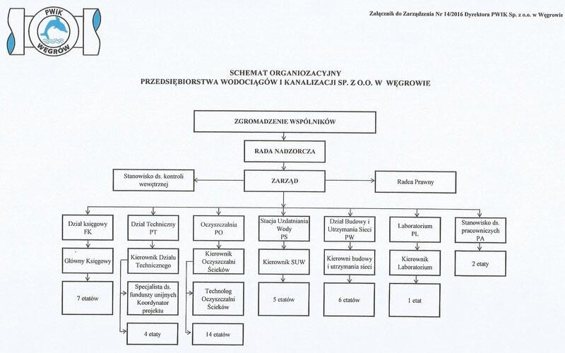 Schemat organizacyjny PWiK Sp. z o. o. w Węgrowie